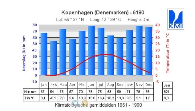 Klimaat Denemarken.jpg