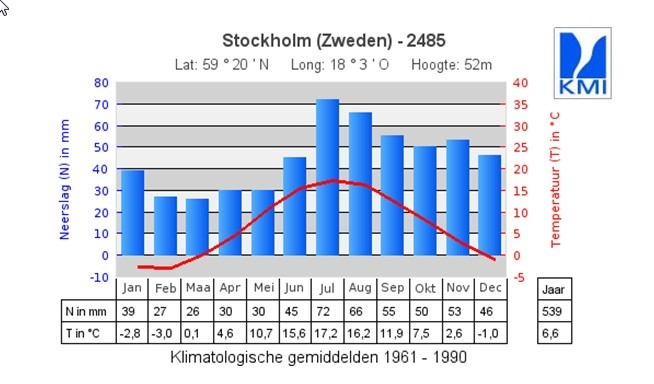 Klimaat Stockholm.jpg