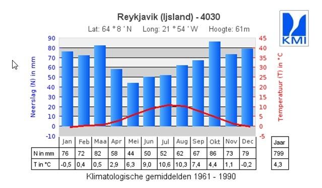 Klimaat Reykjavik.jpg